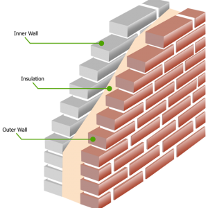 Cavity Wall Insulation | Cavity Wall